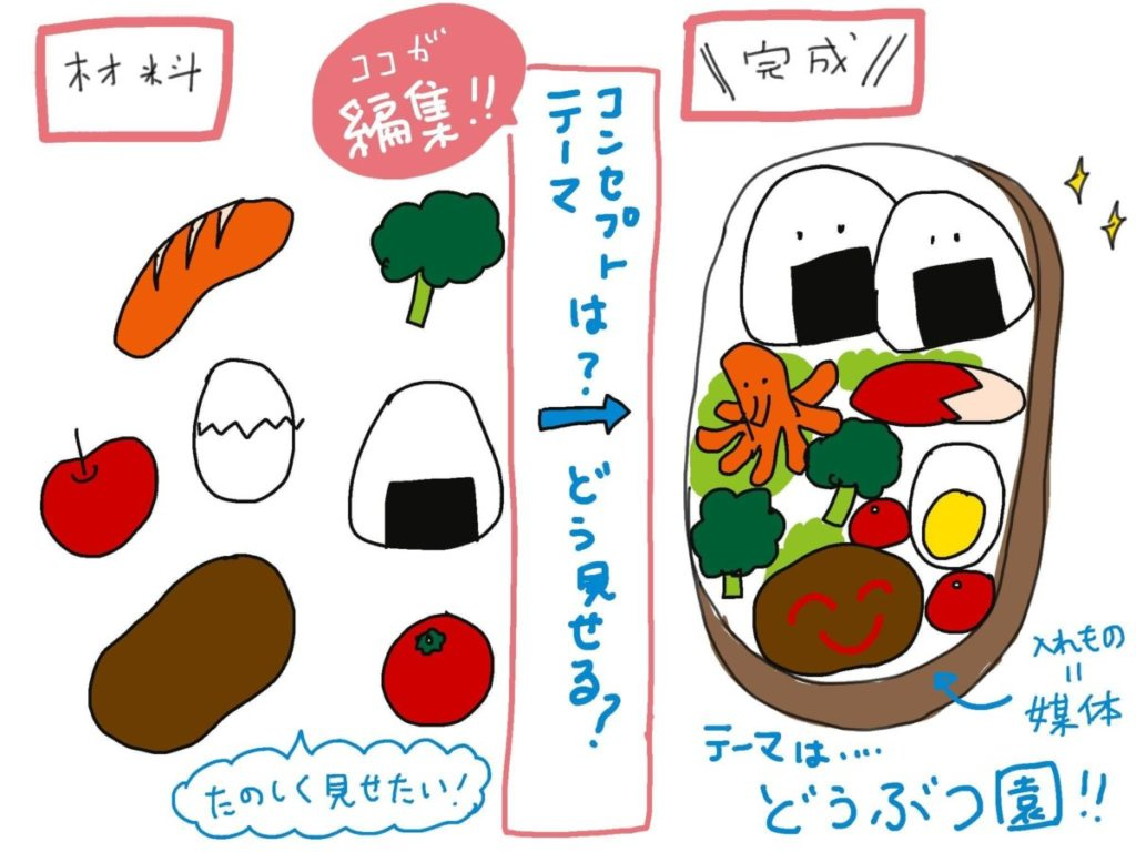 イラスト:コンセプトテーマはどう見せる?材料を「編集」でお弁当箱に詰めたイメージ